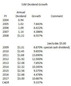 SJM - Dividend Growth