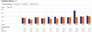 SJM - Morningstar Valuation History