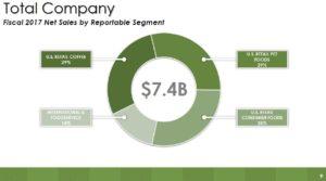 SJM - Net Sales by Reportable Segment June 8 2017 presentation