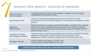 SLF - Interest Rate Impacts - Sources of Earnings