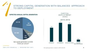 SLF - Strong Capital Generation with Balanced Approach to Deployment