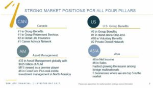 SLF - Strong Market Positions for All 4 Pillars
