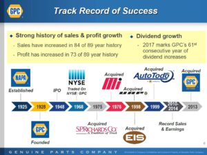 GPC - Track Record of Success