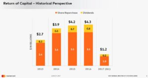 Return of Capital Historical Perspective - June 27, 2017 Annual Meeting of Shareholders