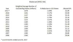 Weighted Avg No of OS Shares and Diluted EPS 2006 - 2017