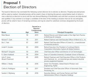 ADP 2016 Proxy Statement Summary - Election of Directors