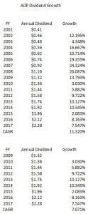 ADP - CAGR Dividends 2001 - 2017