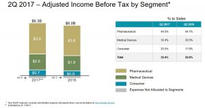 JNJ 2Q 2017 Adjusted Income Before Tax By Segment