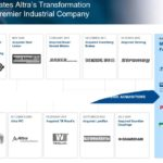 AIMC - Accelerates Altra's Transformation