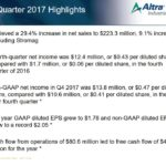 AIMC - Q4 and FY2017 Highlights