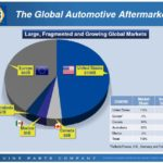 GPC - Large Fragmented and Growing Global Markets