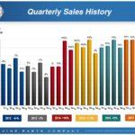 GPC - SPR Quarterly Sales History
