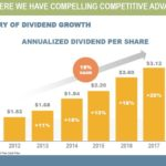 ITW - 50+ Year History of Dividend Growth