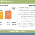 ITW - Q1 2018 Financial Performance