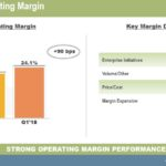 ITW - Q1 2018 Operating Margin