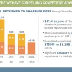 ITW - Surplus Capital Returned to Shareholders