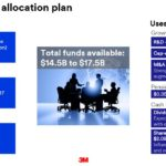 MMM - 2018 Capital Allocation Plan December 2017