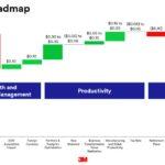 MMM - 2018 EPS Roadmap December 2017