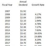 MMM - Dividend CAGR 2007 - 2018