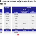 MMM - Q1 2018 TCJA Adjustment and Legal Settlement Impact April 24 2018