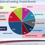 PBH - Diversified Portfolio of Leading Trusted Brands