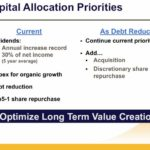 PH - Capital Allocation Priorities
