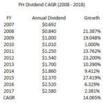 PH Dividend CAGR 2008 - 2017