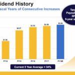 PH - Dividend History