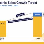 PH - Organic Sales Growth Target
