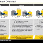 SWK - Q1 2018 Segment Overview