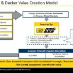 SWK - Value Creation Model