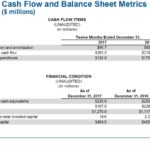 WST - Cash Flow and Balance Sheet Metrics