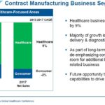 WST - Contract Manufacturing Business Segment