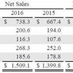WST - Net Sales, Property, Plant and Equipment by Region