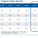 WST - Organic Sales Growth