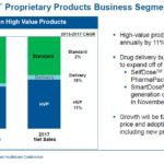 WST - Proprietary Products Business Segment