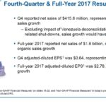 WST - Q4 and FY2017 Results