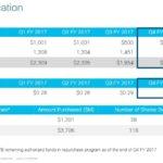 CSCO - FY2017 Capital Allocation