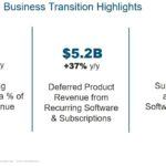 CSCO - Q1 FY2018 Business Transition Highlights