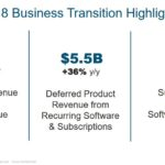 CSCO - Q2 FY2018 Business Transition Highlights