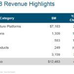 CSCO - Q3 2018 Revenue Highlights