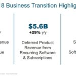 CSCO - Q3 FY2018 Business Transition Highlights