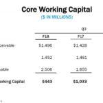 GIS - Core Working Capital