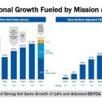 GIS - Exceptional Growth Fueled by Mission and Brand