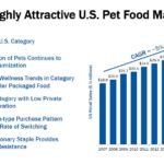 GIS - Highly Attractive US Pet Food Market