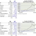 HRL vs SPY over 10 years