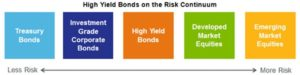 High Yield Bonds on the Risk Continuum