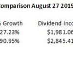 XOM CVX Comparison With Dividend Reinvestment - Personal