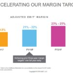 ADP - Accelerating Margin Targets