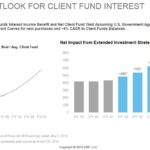 ADP - Positive Outlook for Client Fund Interest June 12 2018